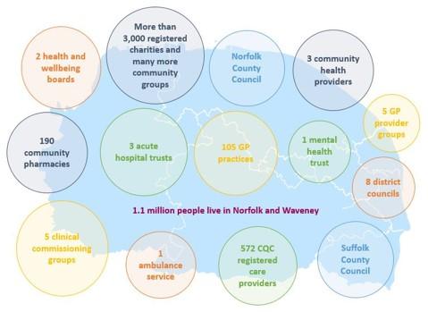 Norfolk & Waveney Health and Care Partnership  Population: 1.1 million